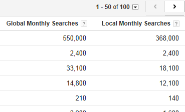 Global and Local Monthly Searches
